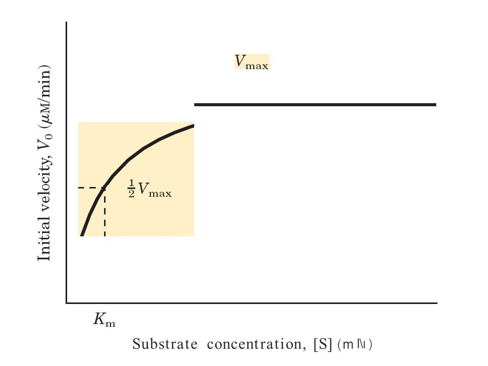 Substrate concentration, [S] (m